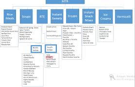 Mtr Organization Chart Marketing Mtr Ready To Eat 2014