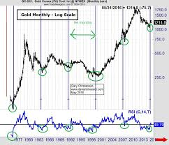 Gold Price Chart December 2016 Gold Major Cycle Lows The Deviant Investor