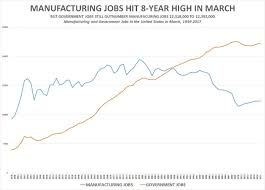 Chart Manufacturing Government Jobs March_2017 Amac The