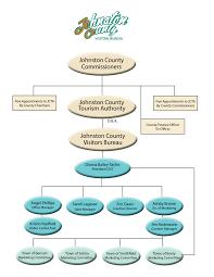 Nc Tap Chart Organization Chart Johnston County Nc