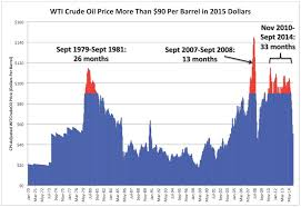 Crude Oil Price Chart 2015 Why The Oil Price Collapse Is U S Shales Fault Oilprice Com