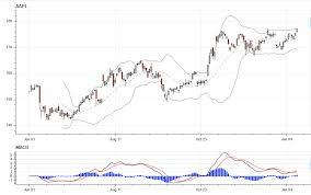 Stock Charts With Indicators Stock Indicators In Python Ziggy Lines
