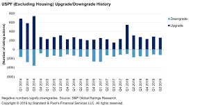 Credit Trends U S Public Finance Rating Trends Remain