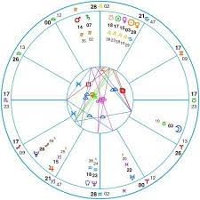 Natal Birth Chart Bengali Astrology Natal Birth Chart Online For Indian