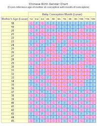 Indian Birth Predictions Online Charts Collection