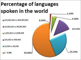 Languages Spoken In India Pie Chart Languages On The Brink Of Extinction Office Of The