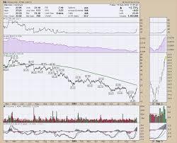 Alcoa Die Chart Bending Aluminum Alcoa Turns Dont Ignore This Chart