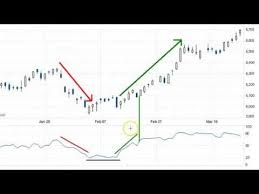 Nifty Intra Day Trading Strategy Futures Options Sar