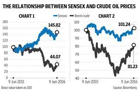 Nifty Share Price History Chart The Relationship Between Sensex And Crude Oil Prices