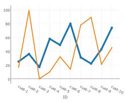 Java Web Charts Draw Graphs In Java Webapp With Plotly Tutorial Digizol