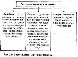 Экономические категории законы и принципы Познание и  Система экономических законов