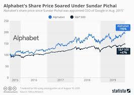 Chart Alphabets Share Price Soared Under Sundar Pichai
