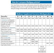 Medicare Supplement Chart Of Plans Senior Health Insurance Benefit Advisors
