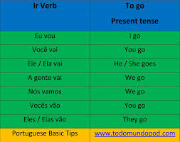 Ir Conjugation And Vir Conjugation In Portuguese