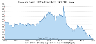 Inr To Idr Chart Indonesian Currency To Inr Currency Exchange Rates