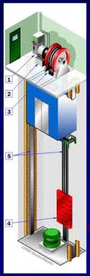 similiar roped hydraulic elevator keywords hydraulic elevators