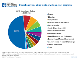 Pie Chart Of Usa S Discretionary Spending Discretionary Spending Breakdown