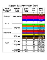 What Is Dra Reading Level Chart Guided Reading Level Chart Bedowntowndaytona Com