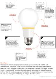 When Was Light Bulb Created Finally Light Bulb Is Energy Efficient Pseudo Incandescent