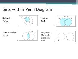 Disjoint Venn Diagram Example Venn Diagram Math Studies Csdmultimediaservice Com