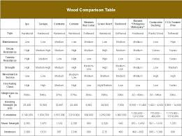 Wood Species Chart Rot Resistant Wood Chart Fence Post Depth Rot Resistant Wood