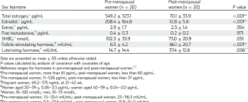 Women S Hormone Levels Chart Sex Hormone Levels In Pre Menopausal And Post Menopausal