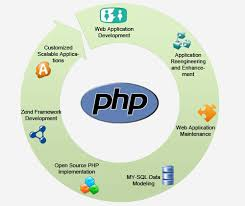 Hire Dedicated Php Programmers full time or Part time. Get a Free ...