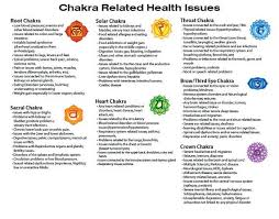 Laminated Chakra Related Health Issues And Physical