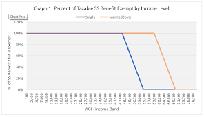 Social Security Taxable Chart Social Security Exemption Overview Department Of Taxes