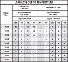 Die Springs Heavy Duty Compression Spring Manufacturer