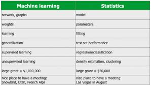 Sample Training Quotation Custom What's The Difference Between Machine Learning Statistics And Data