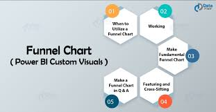 How To Create A Funnel Chart How To Create Power Bi Funnel Charts Custom Visuals