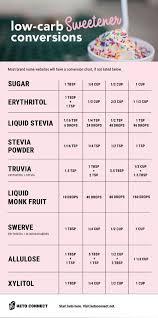 Thm Sweetener Conversion Chart Swerve List Of Sweetener Conversion Chart Low Carb Ideas And