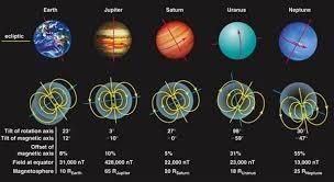 Магнитное поле планет Солнечной системы и Солнца Астрономия в  Магнитное поле планет Солнечной системы и Солнца