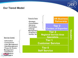 HR XML Global Partnering and Integration Summit        Business Benef    SlideShare