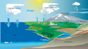 water cycle diagram of nasa  page     pics about spacepresentations  the water c