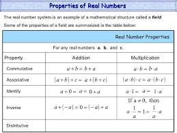 Number System Chart Algebra Properties Of Real Numbers