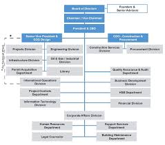 Procurement Department Organization Chart Gamma Co Engineering Procurement Material Supply Blog