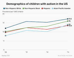 If Then Chart Autism What Is Autism Surprising Facts About Autism Spectrum