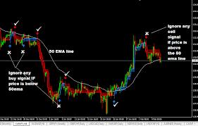 Buy Sell Arrow Indicator Mt4 Download Link