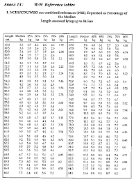 Arm Circumference And Weight Chart