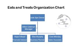 Bakery Organizational Chart Organization Chart Bakery