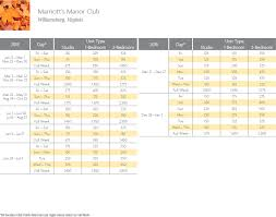 Marriott Manor Club Points Chart Resort Info