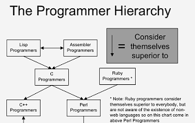 Hierarchy Chart In Programming The Programmer Hierarchy
