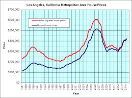 Real Estate Value History Chart Los Angeles California Jps Real Estate Charts