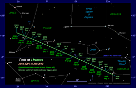 Pisces Constellation Star Chart The Position Of Uranus In The Night Sky 2006 To 2018
