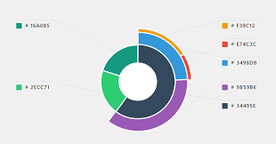 Nested Pie Chart Control With Angular Angular Script