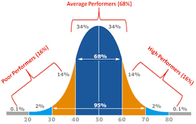 How To Read A Bell Curve Chart Assessment Standards And The Bell Curve Teacherhead