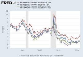 Ice Bofaml Us Corporate Bbb Effective Yield Bamlc0a4cbbbey