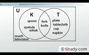 Disjoint Venn Diagram Example Venn Diagrams Subset Disjoint Overlap Intersection